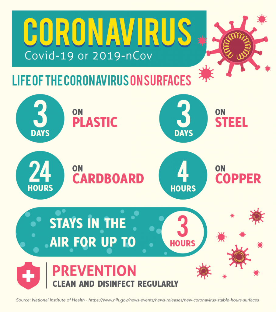 Coronavirus COVID-19 or 2019-nCov. Life of the Coronavirus on surfaces. 3 days of plastic. 3 days on steel. 24 hours on cardboard. 4 hours on copper. Stays in the air for up to 3 hours. Prevention: clean and disinfect regularly. Source: National Institute of Health.